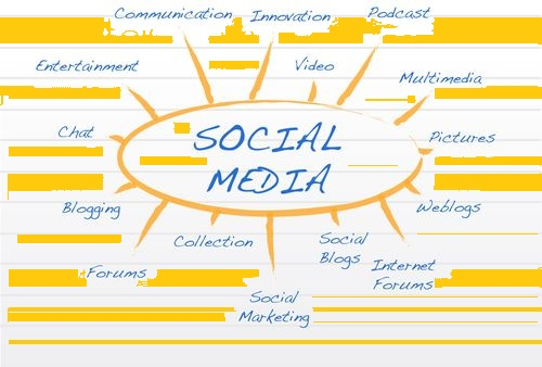 What is the social media and kinds of social media